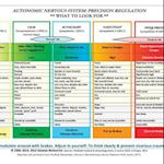 Autonomic Nervous System Table