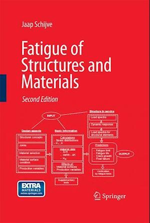 Fatigue of Structures and Materials