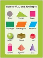 Tips Cards: Names of 2D and 3D Shapes