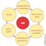 Successful Job Interviews (Coaching)
